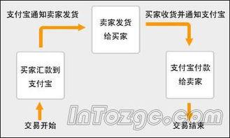 淘宝交易流程(淘宝普通交易流程是怎样的?)