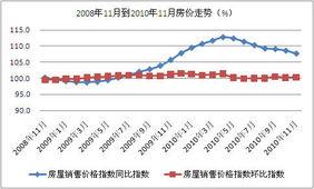 中国房价同比及环比走势
