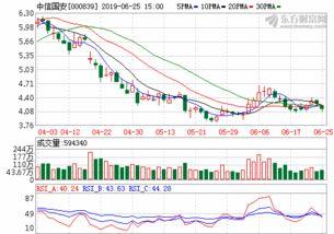 000839中信国安股票走势如何?