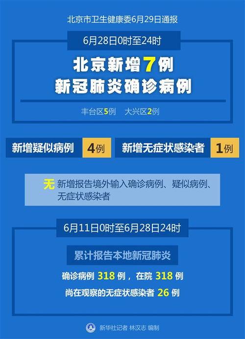 北京6月28日新增7例新冠肺炎确诊病例