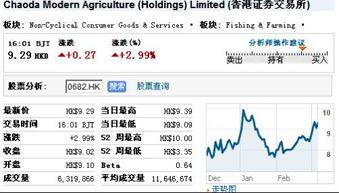 現代農業的股票每股多少錢