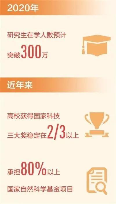中国自主培养研究生突破1000万人成研究生教育大国