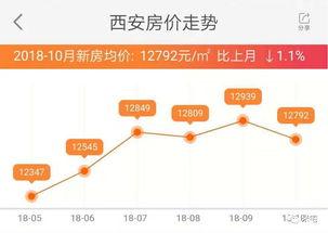 9月70城房价统计出炉的时候,西安新房房价环比涨幅6.2%领涨全国.