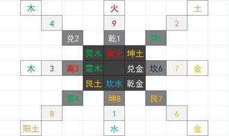 真正的数字五行1..根据周易五行与数字关系,尾数3、8为木,2、7为(1)