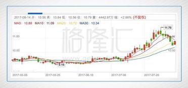 浙江龙盛股票为什么从40几直接到20元