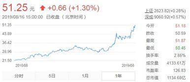 山东黄金的股价最高曾经达到过多少