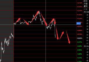 股票中短线是什么意思?