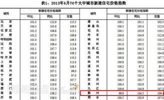 2013年8月70个大中城市二手住宅价格指数
