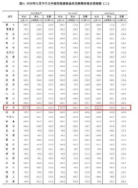 责:11月,济宁新房房价环比上升1.2%,同比上升7.9%;二手房房价环比上升0.