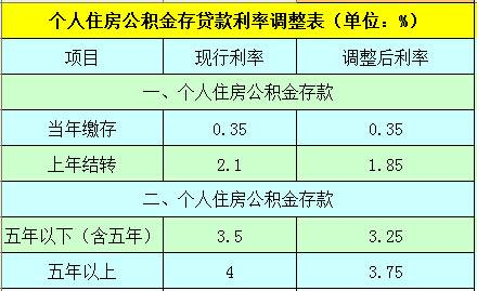 """年期贷款利率(2019住房房贷利率)"""""""