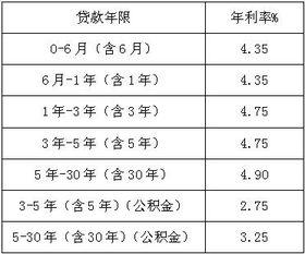 银行借款利息(p复利终值的计算,)