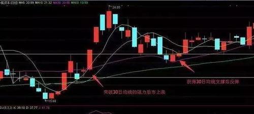 对于股市新手来说,最安全的炒股策略是什么?