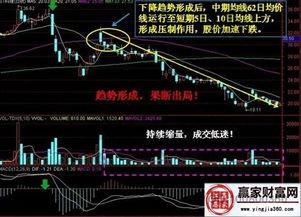 股市问题:什么叫反压线?