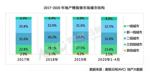 同时2020年全国两会也由于疫情影响格外重要,两会所提内容不仅透露出后疫情时期中国经济发展方向与机遇,也成为房地产行业发