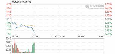 紫鑫药业股价解析五月为何暴跌