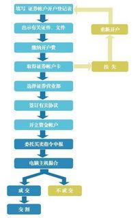 股票交易流程详细步骤?