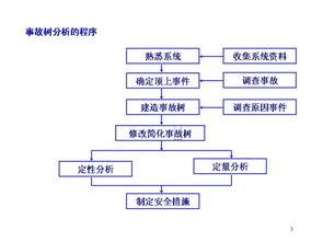 事故树分析案例