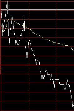 股票怎么賣?
