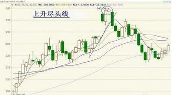 股票K线组合中的卖出信号有哪些呢?分时图经典的卖出形态有哪些?