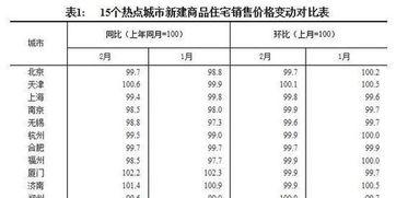 2月70城房价出炉郑州新建商品住宅销售价格环比持平
