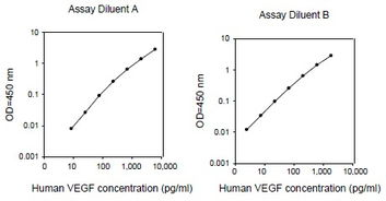 VEGF Human ELISA Kit 1 x 96 Well Plate ab100662 抗体
