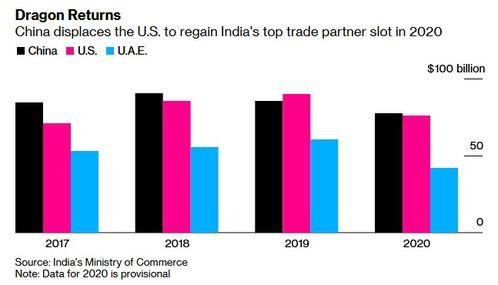 中国重新成为印度最大贸易伙伴,且为最大贸易逆差来源