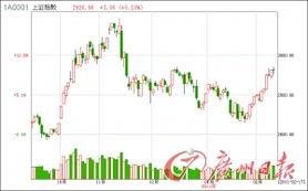 上证指数2900点什么意思(上证指数多少适合买入)   股票配资平台  第2张