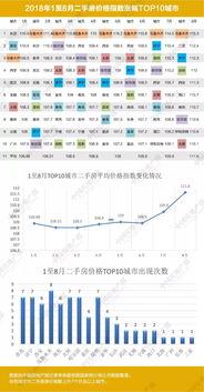 中国房地产报记者根据前8个月涨幅最高的10个城市的数据计算平均值发现,1月份房价指数是108.88,2月份和3月份短暂下行之后,4月份开始回升,1至6月份变化幅度