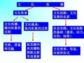 运用文化继承与发展的知识说明w