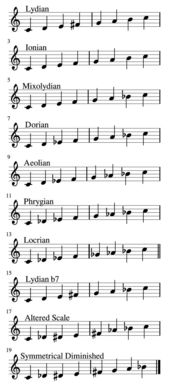 爵士常用音阶  15个爵士钢琴基本和弦