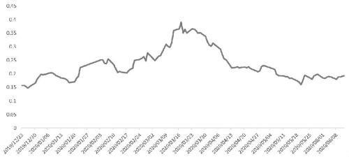 股指期权行情(什么事商品期权和股指期权?)