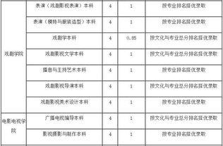 云南艺术学院2018年招生简章 云南省