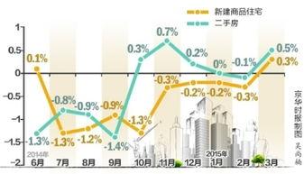 北京房价止跌环比上涨0.3手机新浪网