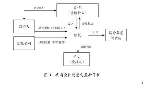 关于信托制度在中国的应用问题