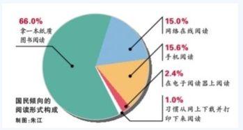2018考研英语 图表作文案例分析