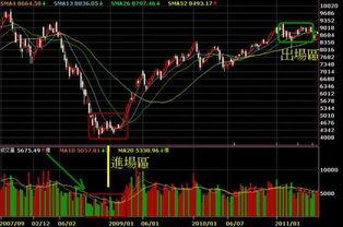 台湾:台湾股票一张是什么意思?请问这一年台湾李四的投资报酬率是多少?谢谢。
