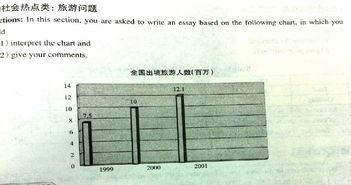 2014考研 英语图表 作文范文 Mobile phone sub