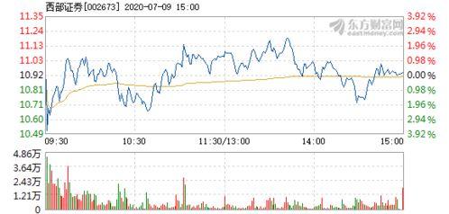 西部证券股票怎么样,会反弹吗