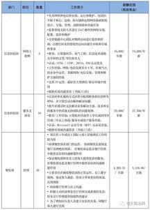 关于酒店招聘外籍人员的申请报告