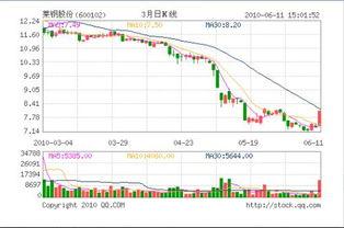 股票红黑绿黄线是什么意思?