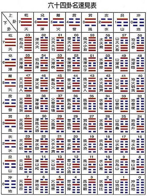 易经六十四卦 各卦分别属(金木水火土)里的哪一种(64卦有五行吗)