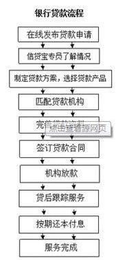 房屋抵押流程(、考察完毕,贷款机构)