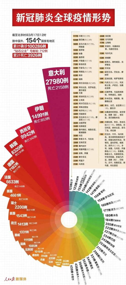 超10万例中国以外新冠肺炎累计确诊100286例