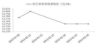 国际铅期货行情走势