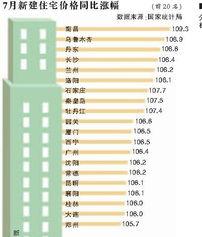 京沪穗深房价环比首次停涨二三线城市涨势依旧