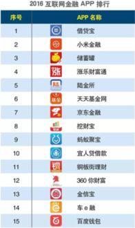 互联网金融公司排名(我国目前的互联网金融平台有哪些)