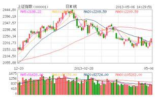 五月份股市怎么买股票最好?