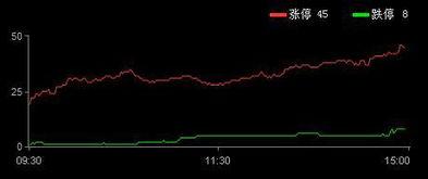 今天涨停了的股票有哪些
