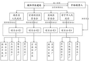 .jpeg393*571图片:广东揭阳9座污水处理厂ppp项目案例分析