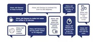在geneva技术的帮助下,用户可以轻松控制ge家电,只需要简单的说一句alexa,告诉geneva我想喝热水或者alexa,告诉geneva将烤箱预热到350